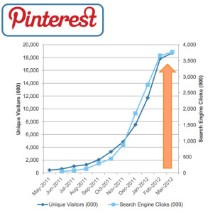 Pinterest-rapid-growth